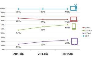 10代・20代のパソコン利用率が減少。スマホの利用率が全体的に上昇する